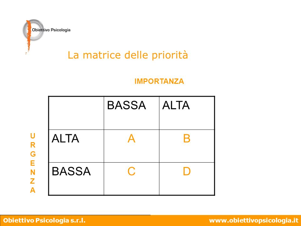 Obiettivo Psicologia s.r.l.www.obiettivopsicologia.it La matrice delle priorità BASSAALTA AB BASSACD IMPORTANZA URGENZAURGENZA