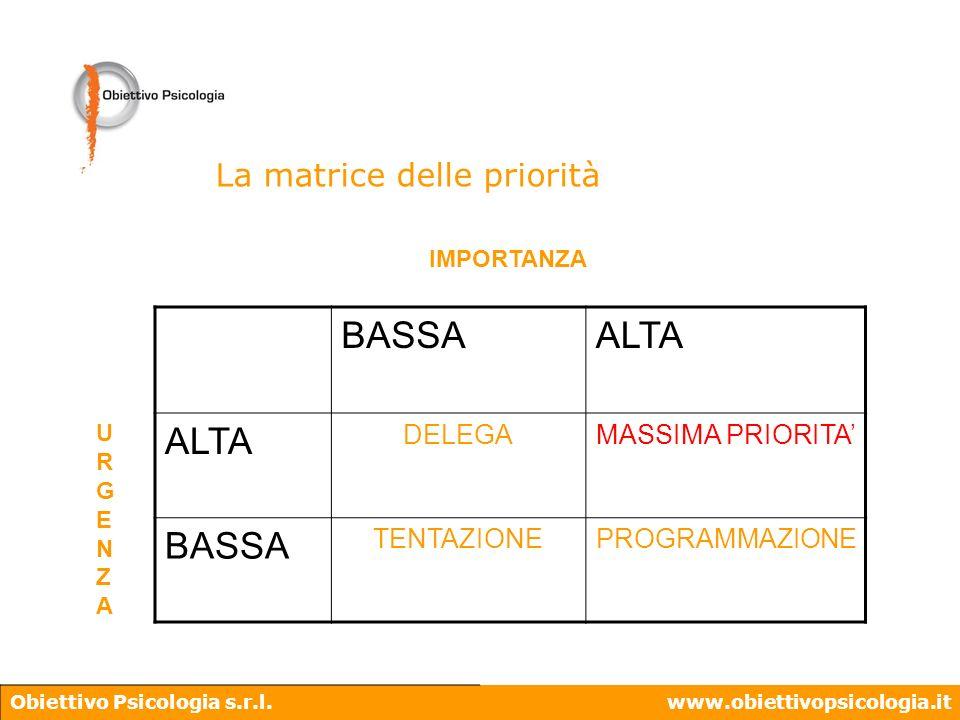Obiettivo Psicologia s.r.l.www.obiettivopsicologia.it La matrice delle priorità BASSAALTA DELEGAMASSIMA PRIORITA BASSA TENTAZIONEPROGRAMMAZIONE IMPORT