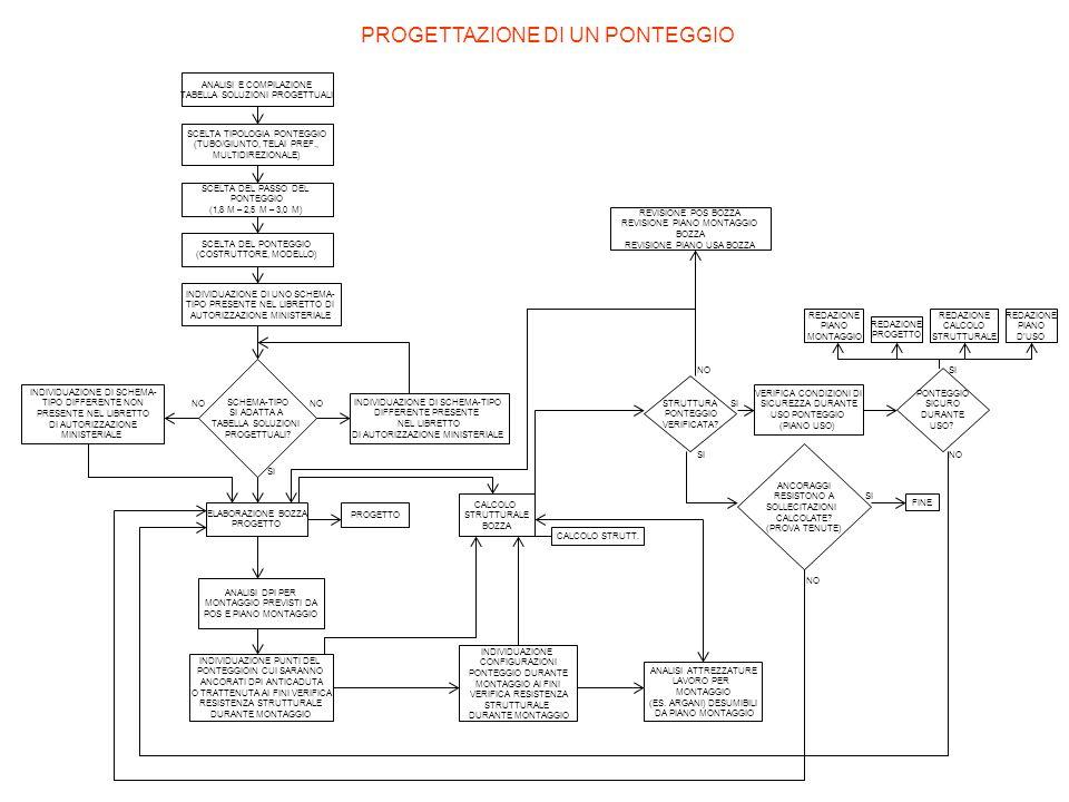 ANALISI E COMPILAZIONE TABELLA SOLUZIONI PROGETTUALI SCELTA TIPOLOGIA PONTEGGIO (TUBO/GIUNTO, TELAI PREF., MULTIDIREZIONALE) SCELTA DEL PASSO DEL PONT