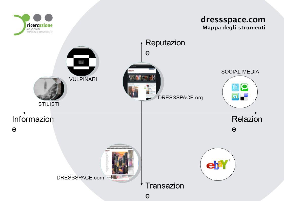 Informazion e Reputazion e Relazion e Transazion e dressspace.com Mappa degli strumenti STILISTI VULPINARI DRESSSPACE.com DRESSSPACE.org SOCIAL MEDIA