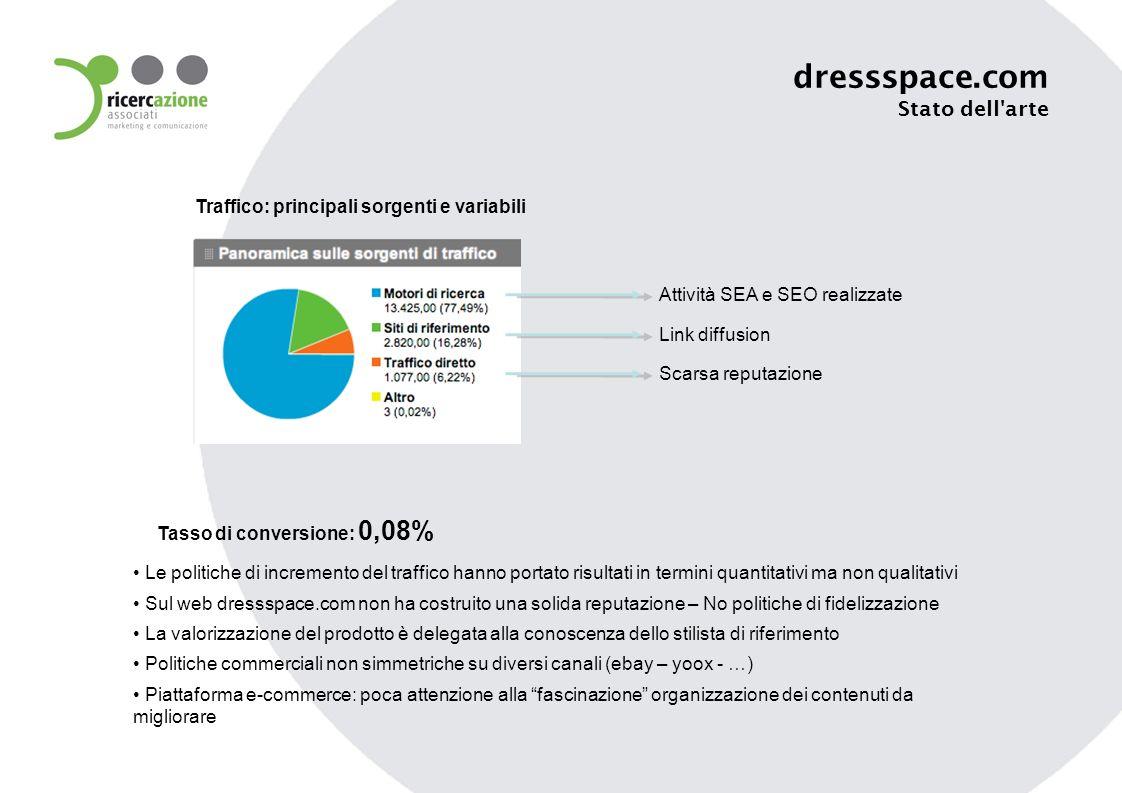 Attività SEA e SEO realizzate Link diffusion Scarsa reputazione Traffico: principali sorgenti e variabili Tasso di conversione: 0,08% Le politiche di