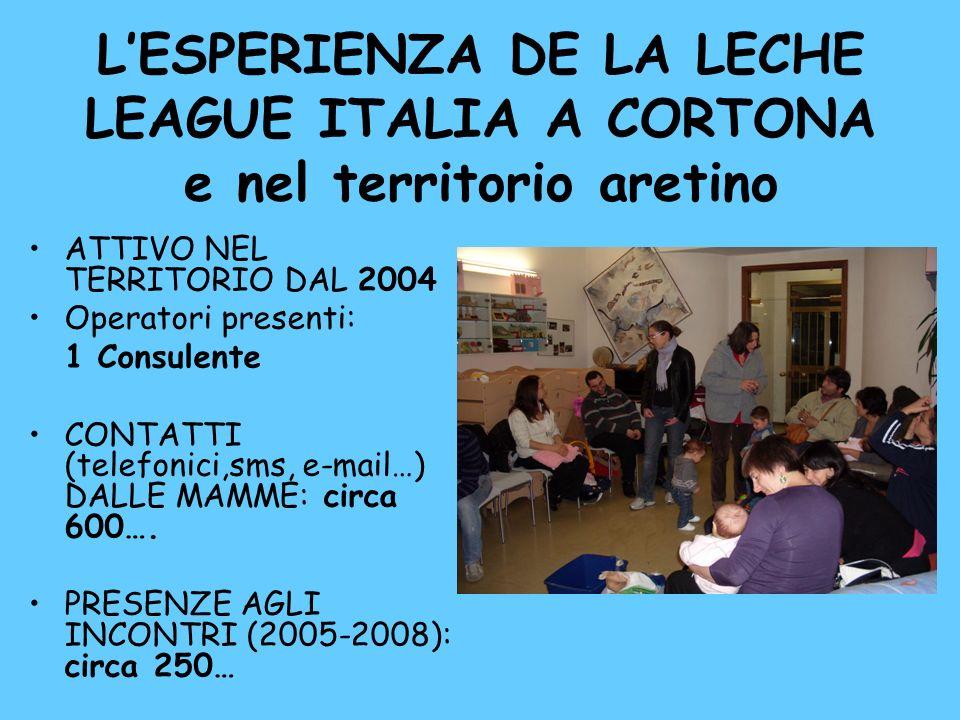 LESPERIENZA DE LA LECHE LEAGUE ITALIA A CORTONA e nel territorio aretino ATTIVO NEL TERRITORIO DAL 2004 Operatori presenti: 1 Consulente CONTATTI (tel
