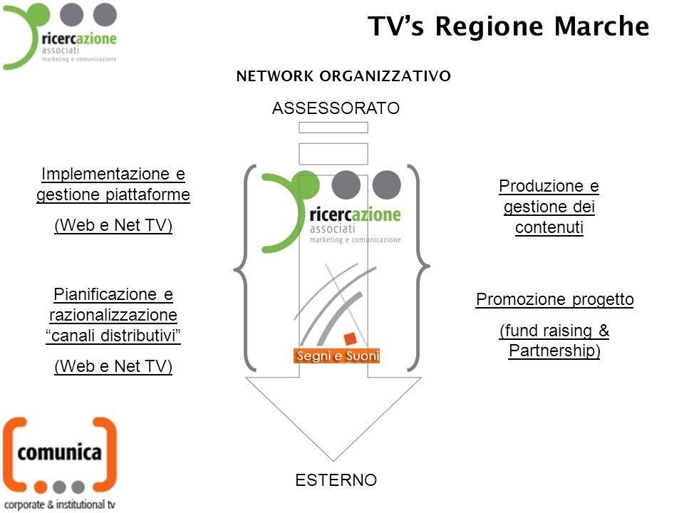 TVs Regione Marche Implementazione e gestione piattaforme (Web e Net TV) Pianificazione e razionalizzazione canali distributivi (Web e Net TV) Produzione e gestione dei contenuti Promozione progetto (fund raising & Partnership) ASSESSORATO ESTERNO NETWORK ORGANIZZATIVO