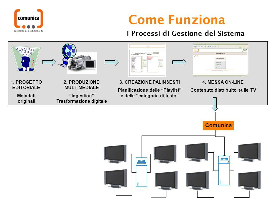 Come Funziona 1. PROGETTO EDITORIALE Metadati originali 2. PRODUZIONE MULTIMEDIALE Ingestion Trasformazione digitale I Processi di Gestione del Sistem
