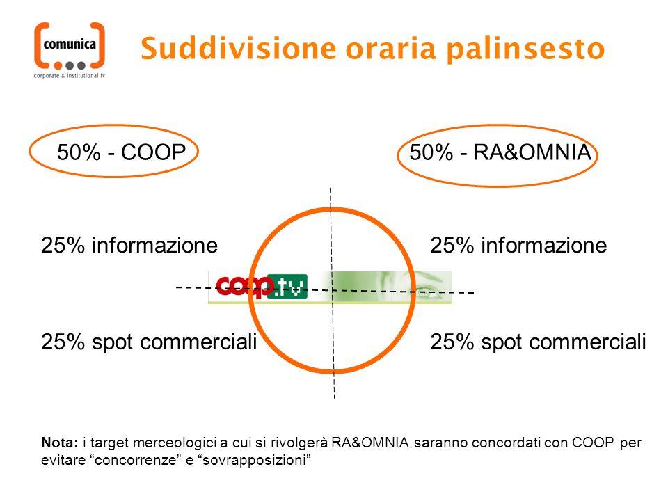 Suddivisione oraria palinsesto 50% - COOP 25% informazione 25% spot commerciali 50% - RA&OMNIA 25% informazione 25% spot commerciali Nota: i target me