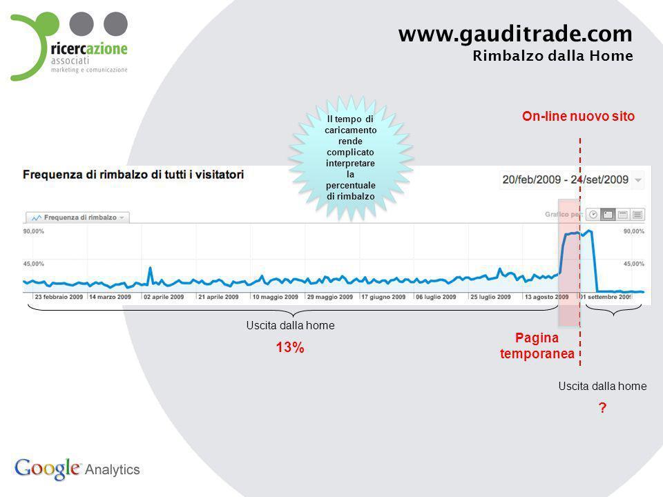 www.gauditrade.com Rimbalzo dalla Home On-line nuovo sito Uscita dalla home 13% Pagina temporanea Uscita dalla home .