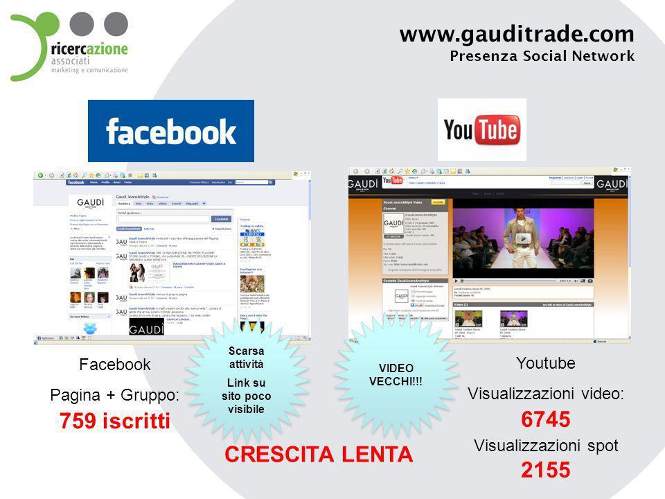 www.gauditrade.com Presenza Social Network Facebook Pagina + Gruppo: 759 iscritti Youtube Visualizzazioni video: 6745 Visualizzazioni spot 2155 Scarsa attività Link su sito poco visibile Scarsa attività Link su sito poco visibile VIDEO VECCHI!!.