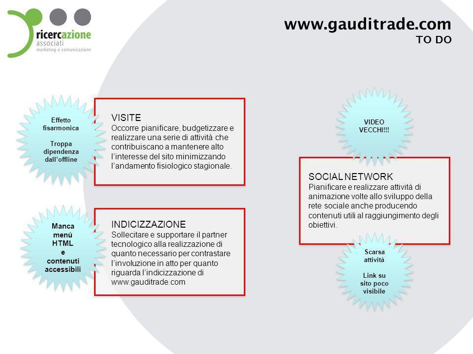 www.gauditrade.com Twin Set / Noemi Scarsa attività Link su sito poco visibile Scarsa attività Link su sito poco visibile Campagne advertising su sponsorship