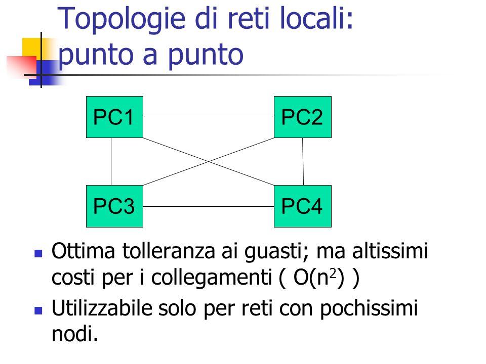 PC1PC2 PC3PC4 Topologie di reti locali: punto a punto Ottima tolleranza ai guasti; ma altissimi costi per i collegamenti ( O(n 2 ) ) Utilizzabile solo per reti con pochissimi nodi.