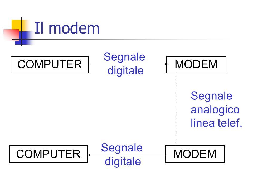 COMPUTERMODEM Segnale digitale MODEMCOMPUTER Segnale digitale Segnale analogico linea telef. Il modem