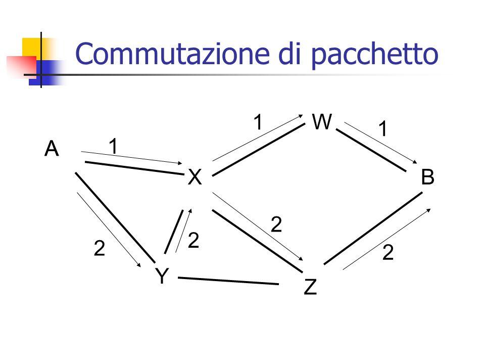 A B Y Z X W 2 2 1 1 1 A 2 2 Commutazione di pacchetto