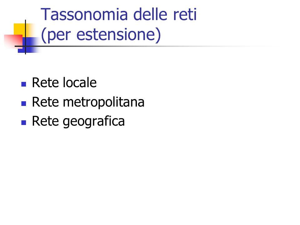 Tassonomia delle reti (per estensione) Rete locale Rete metropolitana Rete geografica