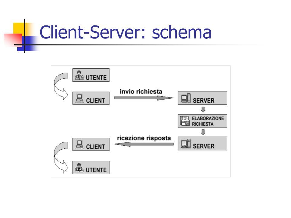 Client-Server: schema