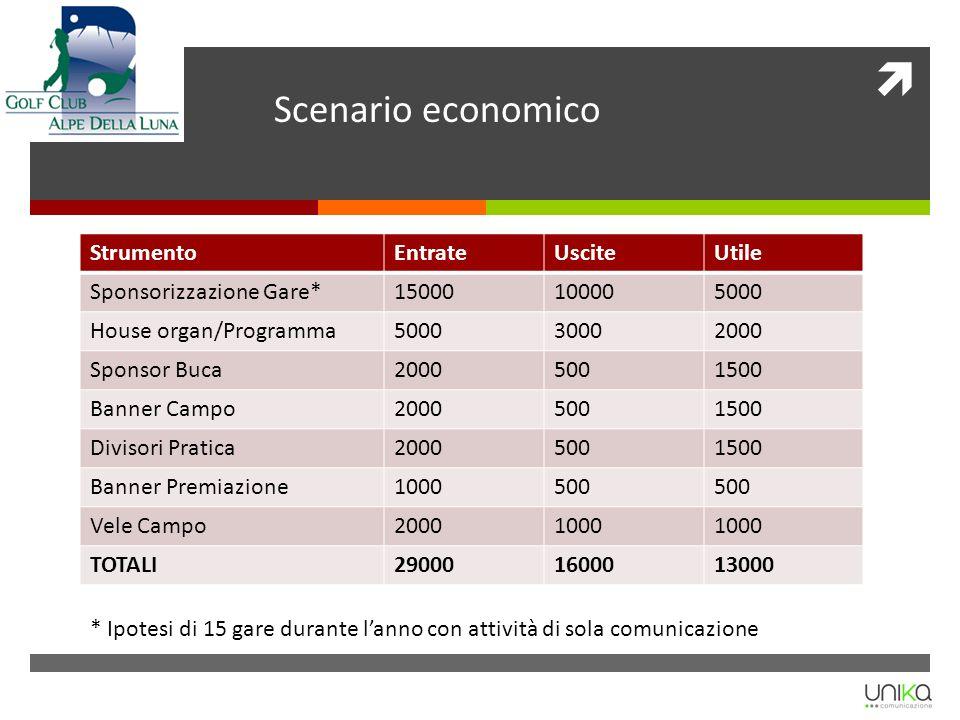Scenario economico StrumentoEntrateUsciteUtile Sponsorizzazione Gare*15000100005000 House organ/Programma500030002000 Sponsor Buca20005001500 Banner C