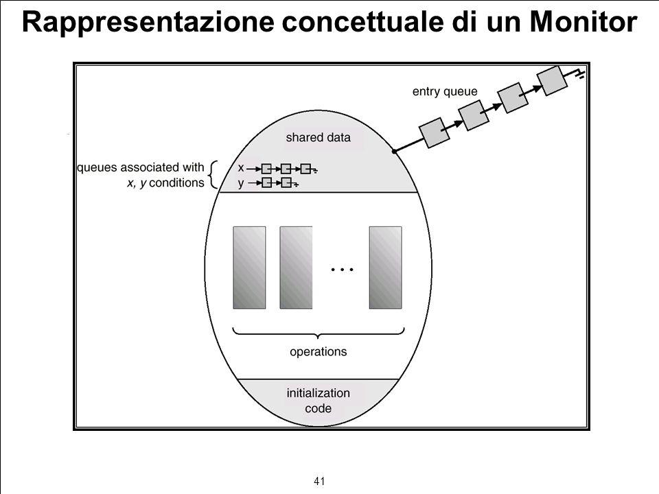 41 Rappresentazione concettuale di un Monitor