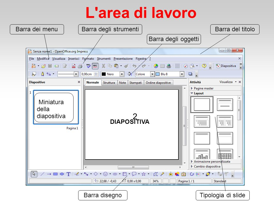 L area di lavoro 2 Barra del titoloBarra dei menuBarra degli strumenti Barra degli oggetti Miniatura della diapositiva DIAPOSITIVA Tipologia di slideBarra disegno