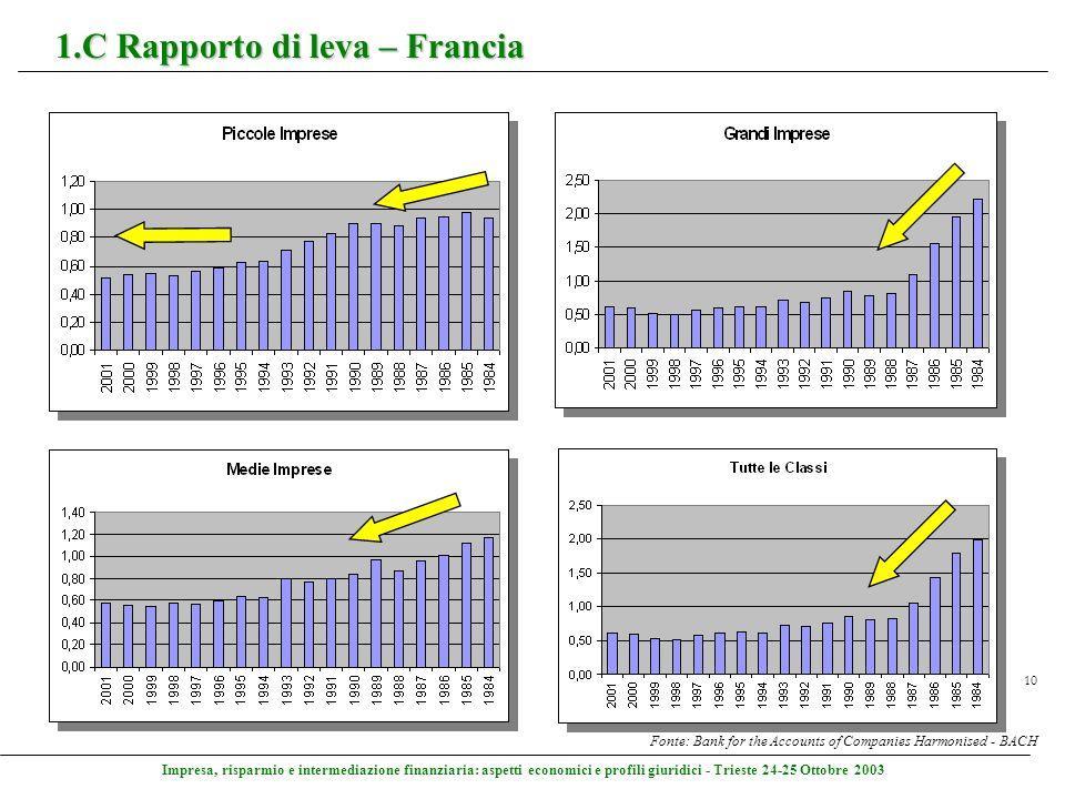 Impresa, risparmio e intermediazione finanziaria: aspetti economici e profili giuridici - Trieste 24-25 Ottobre 2003 10 1.C Rapporto di leva – Francia