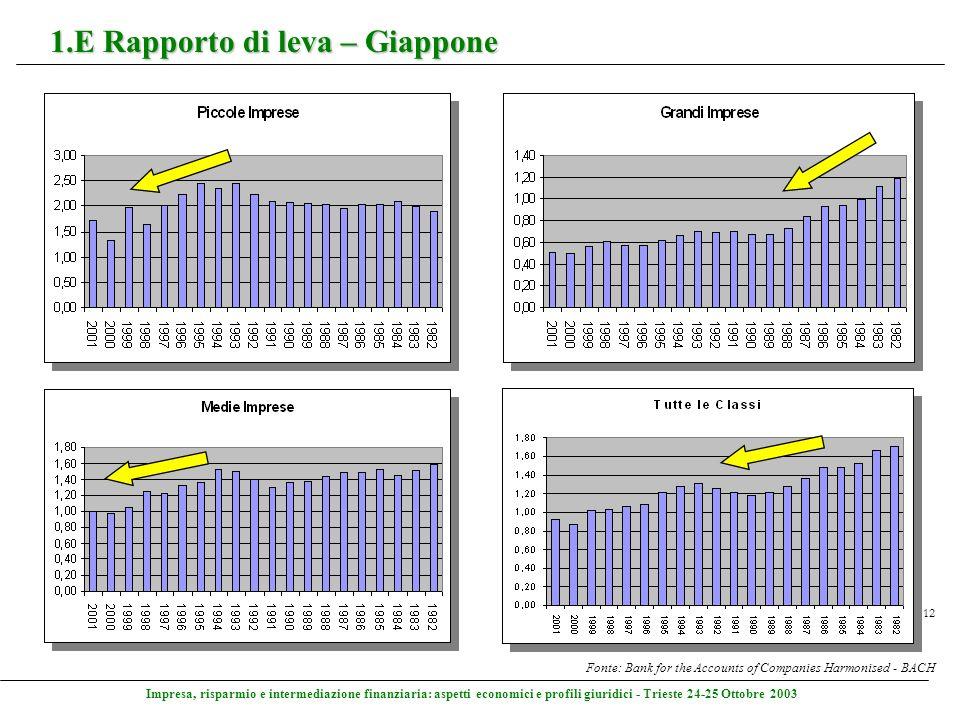 Impresa, risparmio e intermediazione finanziaria: aspetti economici e profili giuridici - Trieste 24-25 Ottobre 2003 12 1.E Rapporto di leva – Giappon