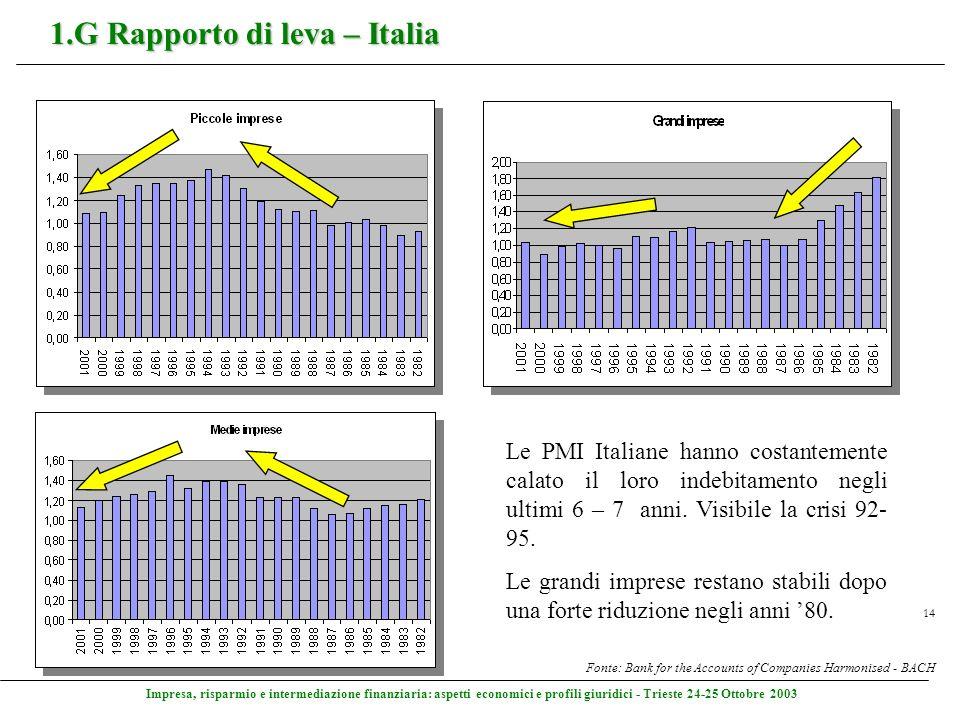 Impresa, risparmio e intermediazione finanziaria: aspetti economici e profili giuridici - Trieste 24-25 Ottobre 2003 14 1.G Rapporto di leva – Italia