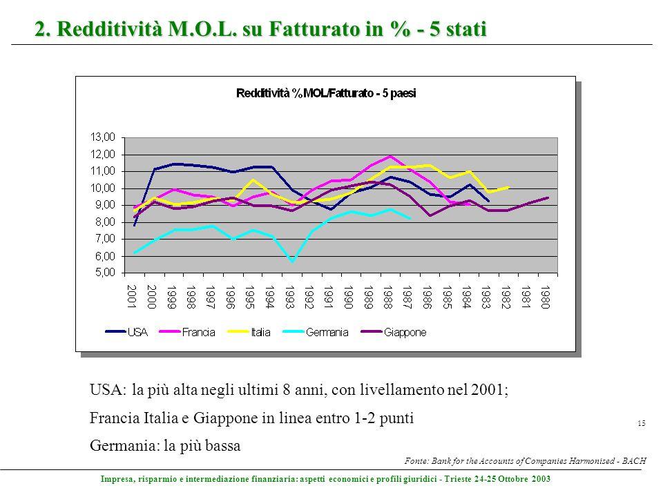 Impresa, risparmio e intermediazione finanziaria: aspetti economici e profili giuridici - Trieste 24-25 Ottobre 2003 15 2. Redditività M.O.L. su Fattu