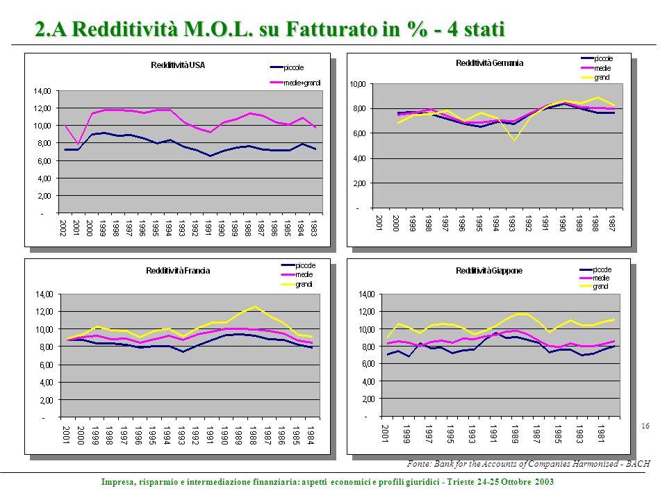 Impresa, risparmio e intermediazione finanziaria: aspetti economici e profili giuridici - Trieste 24-25 Ottobre 2003 16 2.A Redditività M.O.L. su Fatt