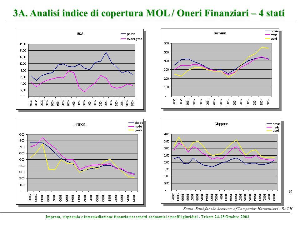 Impresa, risparmio e intermediazione finanziaria: aspetti economici e profili giuridici - Trieste 24-25 Ottobre 2003 19 3A. Analisi indice di copertur