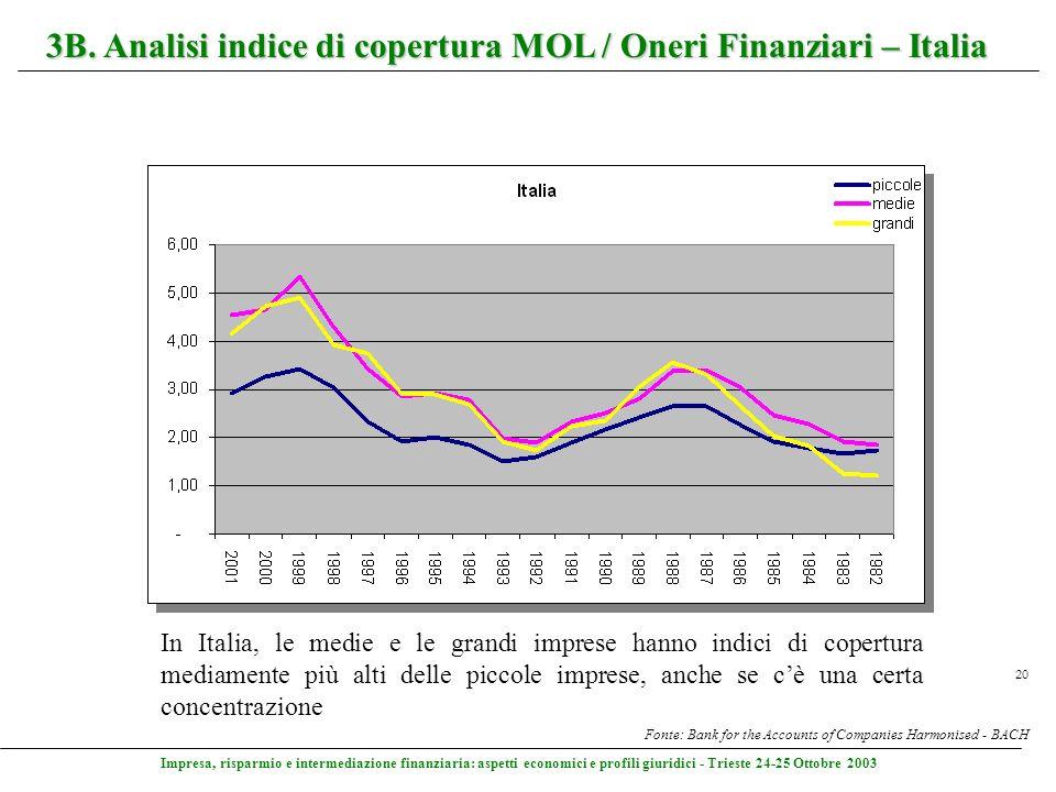 Impresa, risparmio e intermediazione finanziaria: aspetti economici e profili giuridici - Trieste 24-25 Ottobre 2003 20 3B. Analisi indice di copertur