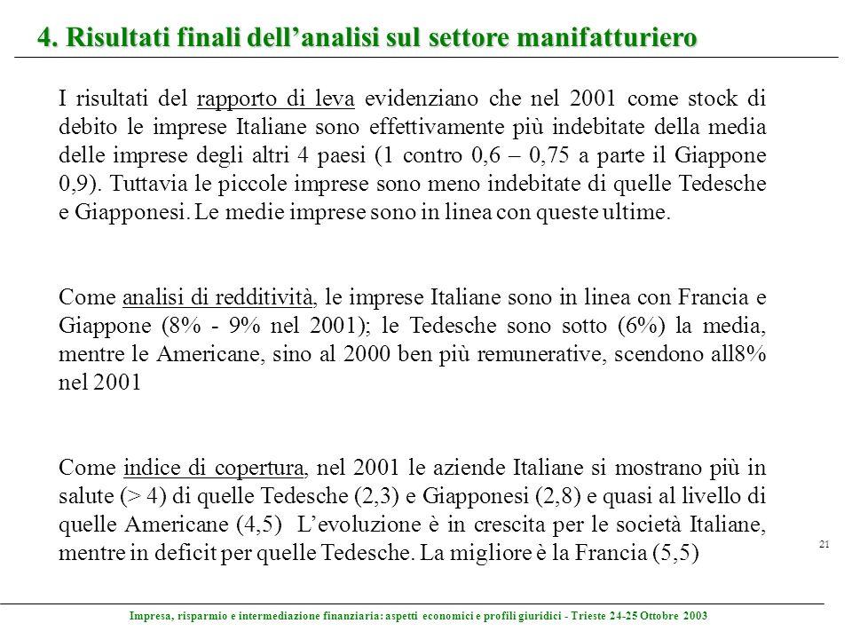 Impresa, risparmio e intermediazione finanziaria: aspetti economici e profili giuridici - Trieste 24-25 Ottobre 2003 21 4. Risultati finali dellanalis