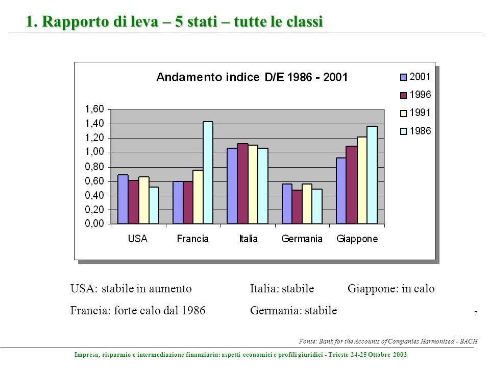 Impresa, risparmio e intermediazione finanziaria: aspetti economici e profili giuridici - Trieste 24-25 Ottobre 2003 7 1. Rapporto di leva – 5 stati –