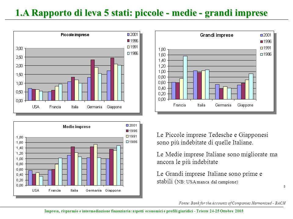 Impresa, risparmio e intermediazione finanziaria: aspetti economici e profili giuridici - Trieste 24-25 Ottobre 2003 8 1.A Rapporto di leva 5 stati: p