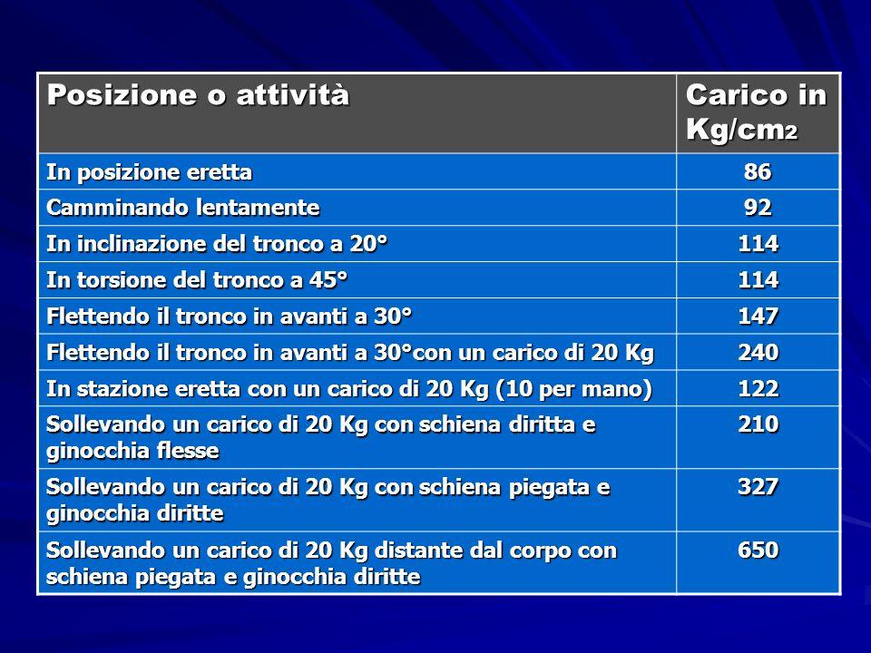 Posizione o attività Carico in Kg/cm 2 In posizione eretta 86 Camminando lentamente 92 In inclinazione del tronco a 20° 114 In torsione del tronco a 4