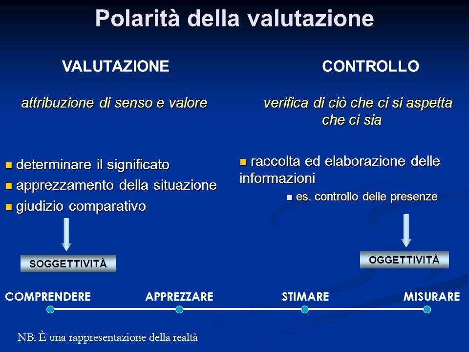 VALUTAZIONE CONTROLLO attribuzione di senso e valore attribuzione di senso e valore determinare il significato determinare il significato apprezzament