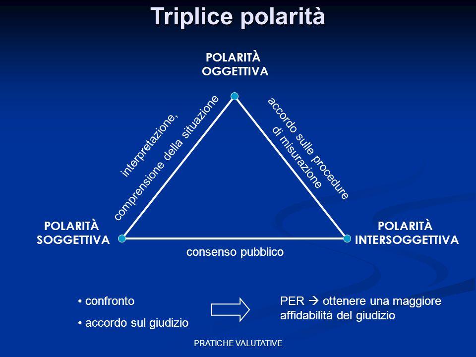 PRATICHE VALUTATIVE POLARITÀ OGGETTIVA POLARITÀ SOGGETTIVA POLARITÀ INTERSOGGETTIVA consenso pubblico interpretazione, comprensione della situazione a