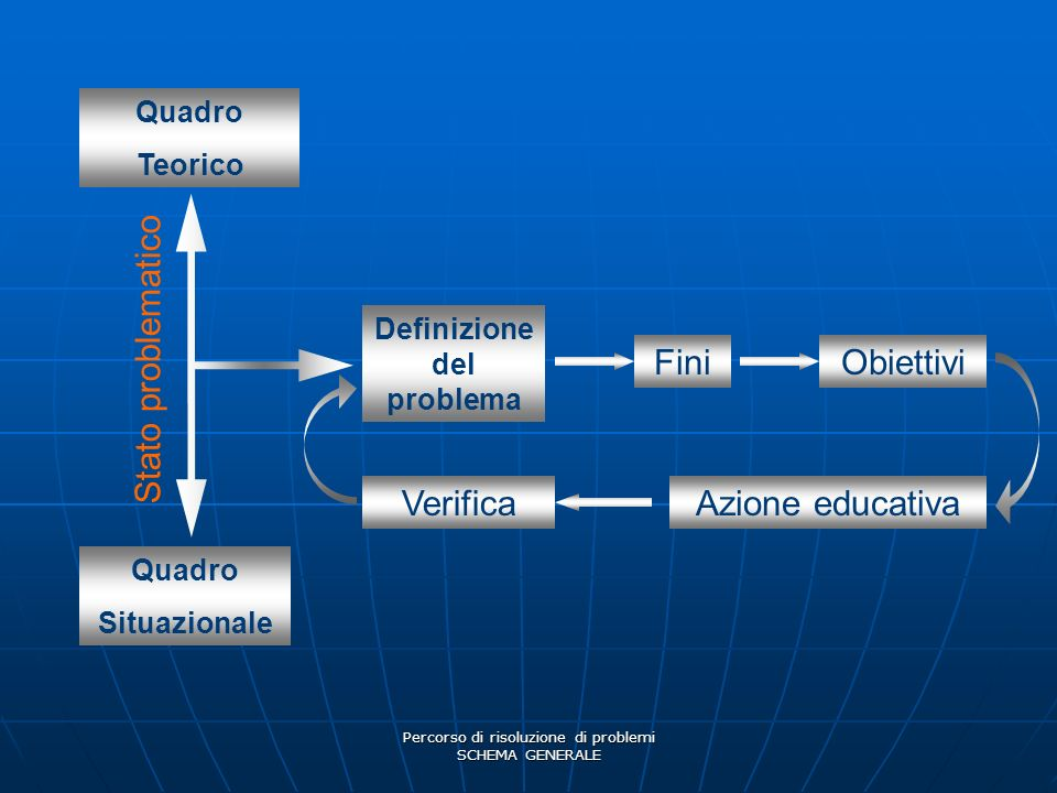 Percorso di risoluzione di problemi SCHEMA GENERALE Definizione del problema Quadro Teorico Quadro Situazionale FiniObiettivi Azione educativaVerifica
