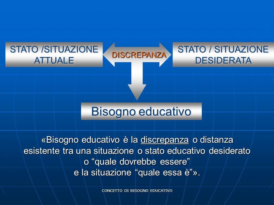 CONCETTO DI BISOGNO EDUCATIVO STATO /SITUAZIONE ATTUALE STATO / SITUAZIONE DESIDERATA DISCREPANZA Bisogno educativo « Bisogno educativo è la discrepan