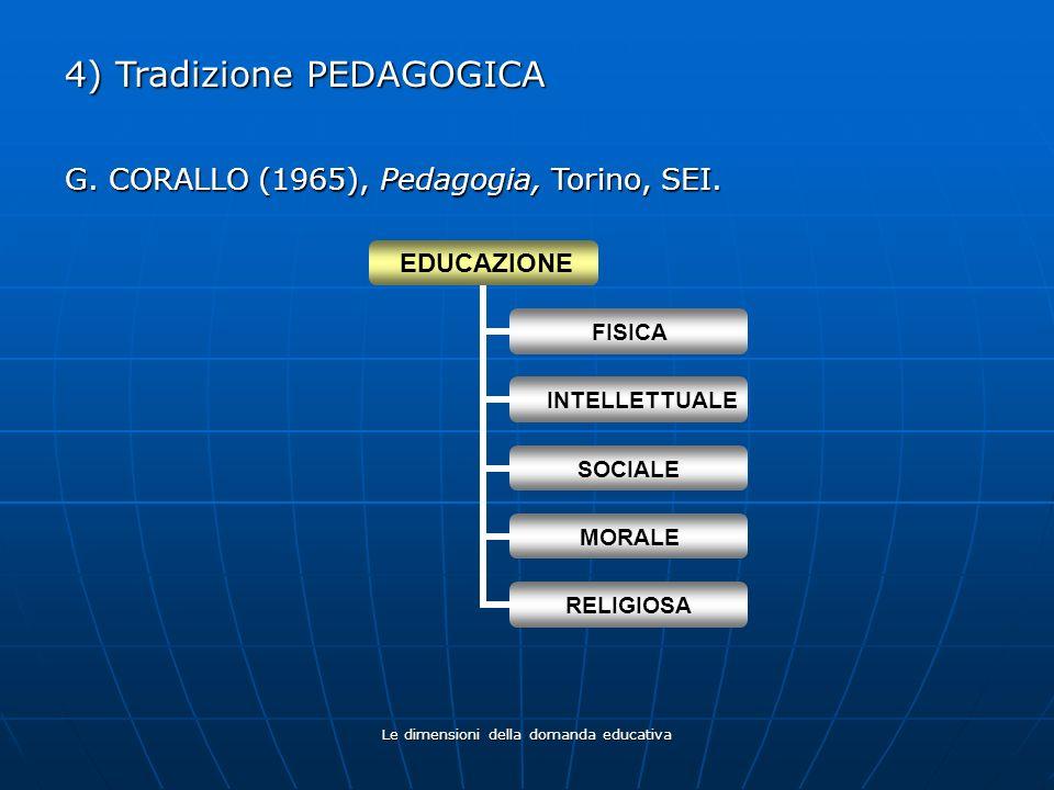 Le dimensioni della domanda educativa 4) Tradizione PEDAGOGICA EDUCAZIONE FISICA INTELLETTUALE SOCIALE MORALE RELIGIOSA G. CORALLO (1965), Pedagogia,