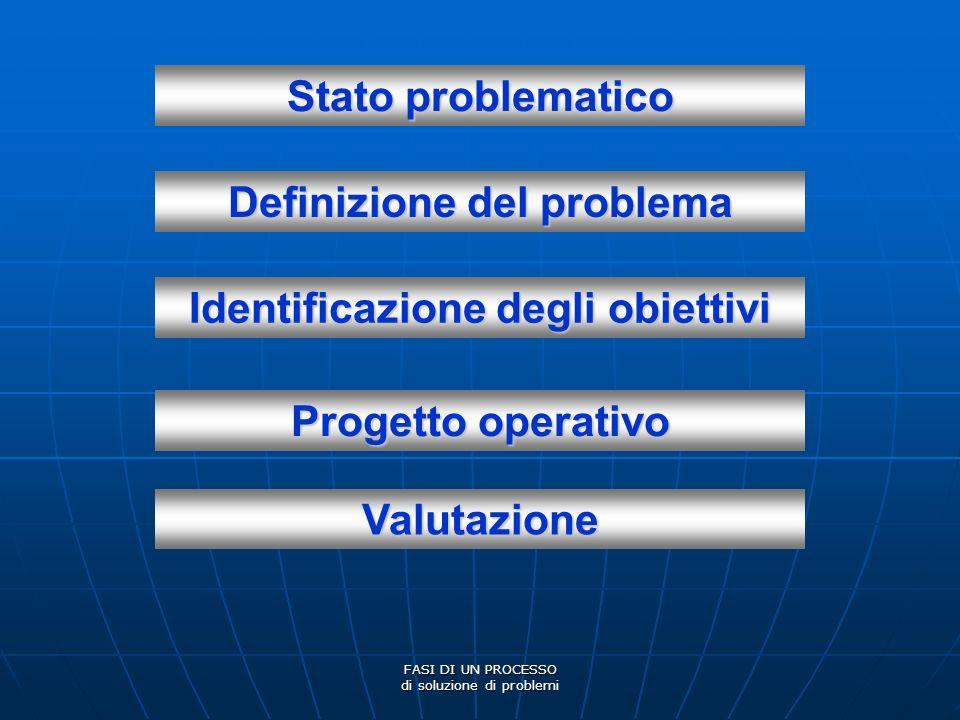 FASI DI UN PROCESSO di soluzione di problemi Stato problematico Definizione del problema Identificazione degli obiettivi Progetto operativo Valutazion