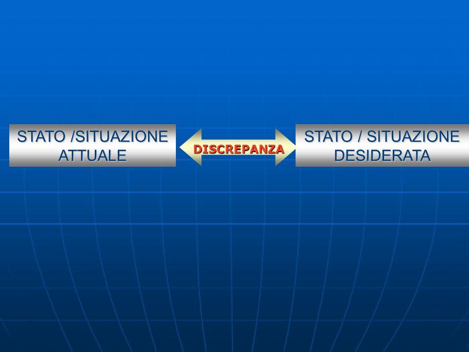 STATO /SITUAZIONE ATTUALE STATO / SITUAZIONE DESIDERATA DISCREPANZA