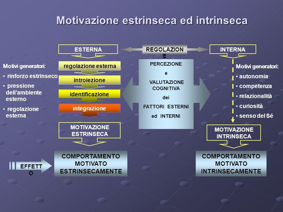 Motivazione estrinseca ed intrinseca REGOLAZION E ESTERNAINTERNA : Motivi generatori: rinforzo estrinseco pressione dellambiente esterno regolazione e