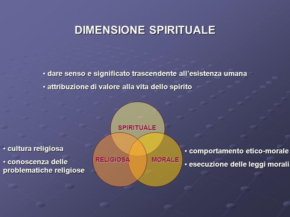 DIMENSIONE SPIRITUALE RELIGIOSAMORALE SPIRITUALE dare senso e significato trascendente allesistenza umana dare senso e significato trascendente allesi