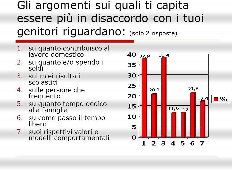 Gli argomenti sui quali ti capita essere più in disaccordo con i tuoi genitori riguardano: (solo 2 risposte) 1.su quanto contribuisco al lavoro domest