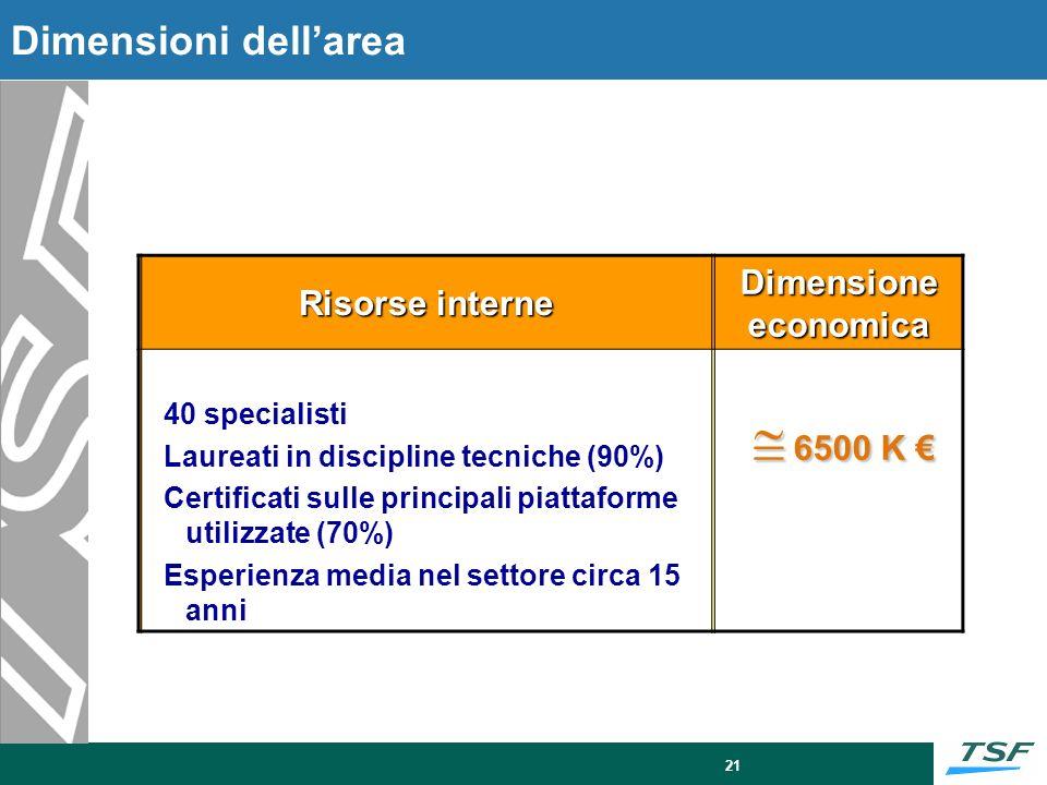 21 Risorse interne Dimensione economica 40 specialisti Laureati in discipline tecniche (90%) Certificati sulle principali piattaforme utilizzate (70%)