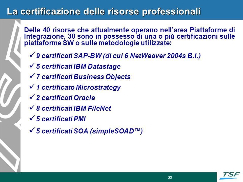 23 La certificazione delle risorse professionali Delle 40 risorse che attualmente operano nellarea Piattaforme di Integrazione, 30 sono in possesso di