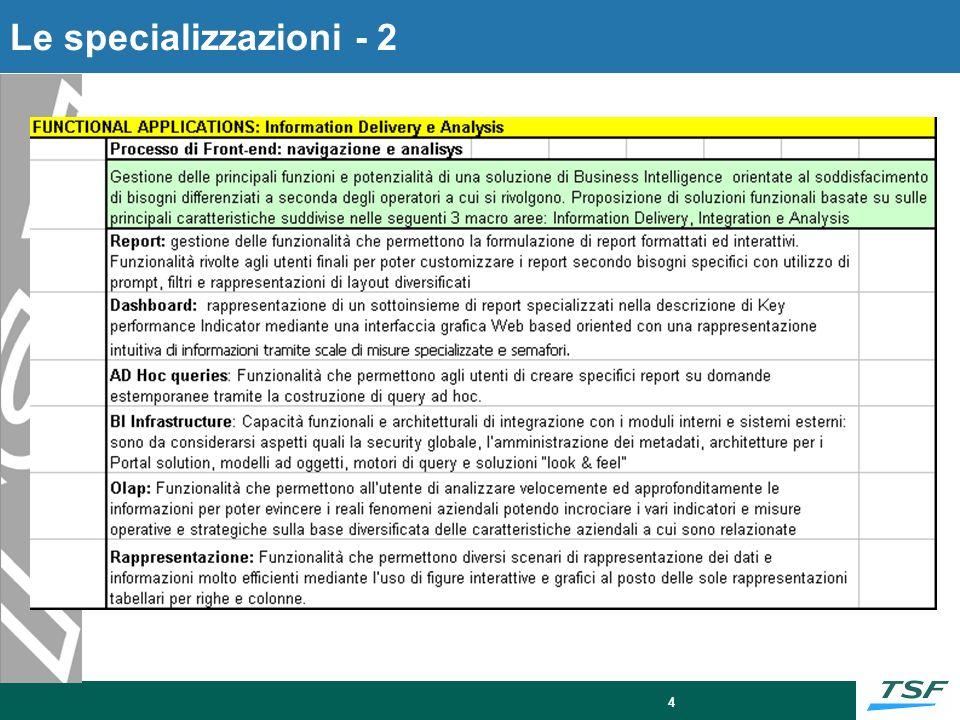 5 Sessioni LEnterprise Information Management Academy si svolgerà in una sessione unica con le seguenti caratteristiche: Città: Roma presso le sedi della società TSF - Via Vito Giuseppe Galati, 71, - Via dello Scalo Prenestino, 5 - Via B.