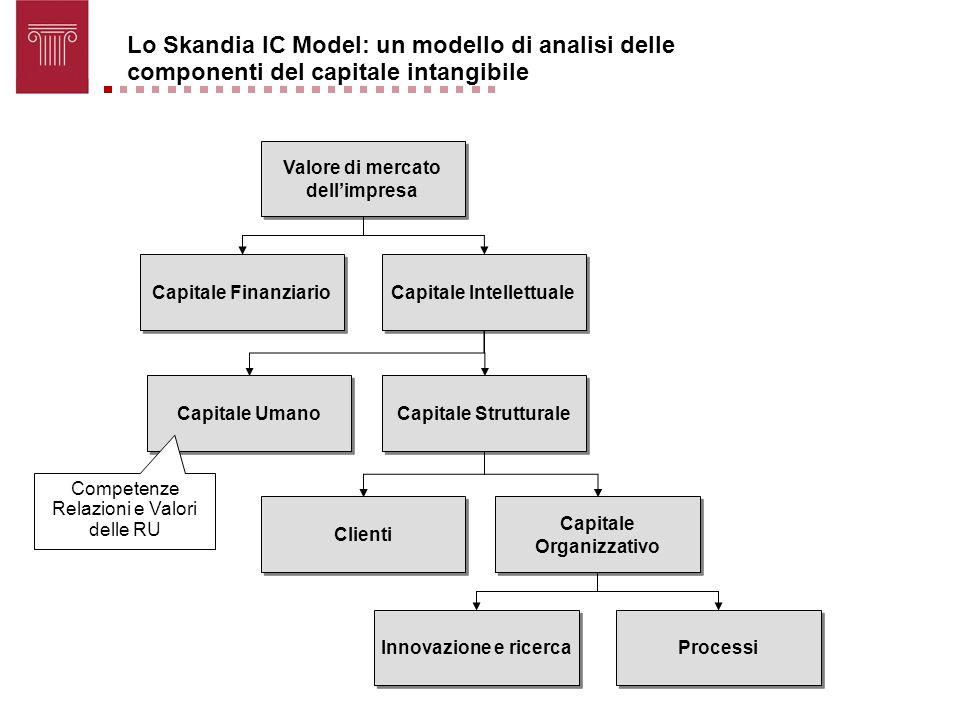 Valore di mercato dellimpresa Valore di mercato dellimpresa Capitale Finanziario Capitale Intellettuale Capitale Umano Capitale Strutturale Clienti Ca