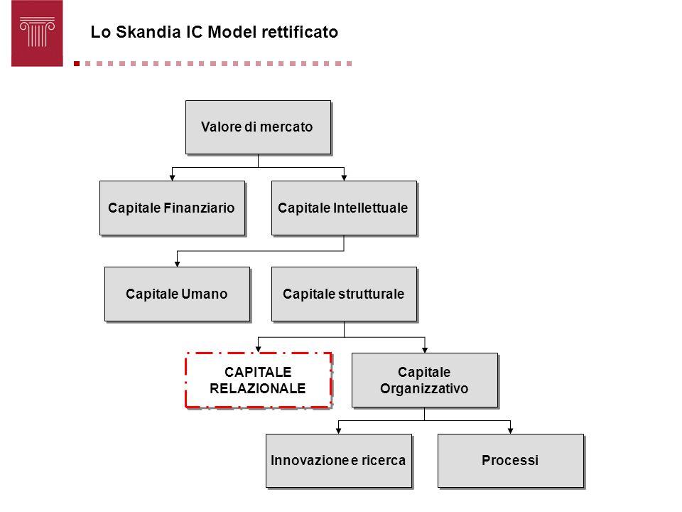 Lo Skandia IC Model rettificato Valore di mercato Capitale Finanziario Capitale Intellettuale Capitale Umano Capitale strutturale CAPITALE RELAZIONALE