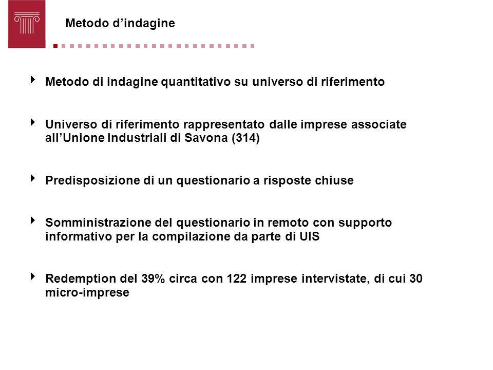 Metodo dindagine Metodo di indagine quantitativo su universo di riferimento Universo di riferimento rappresentato dalle imprese associate allUnione In