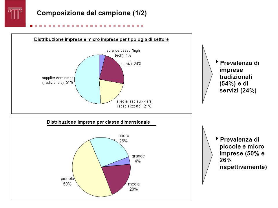 Composizione del campione (1/2) Prevalenza di imprese tradizionali (54%) e di servizi (24%) Prevalenza di piccole e micro imprese (50% e 26% rispettiv