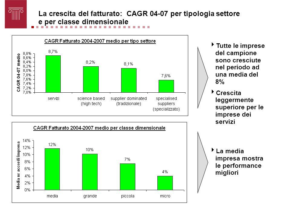 La crescita del fatturato: CAGR 04-07 per tipologia settore e per classe dimensionale Tutte le imprese del campione sono cresciute nel periodo ad una