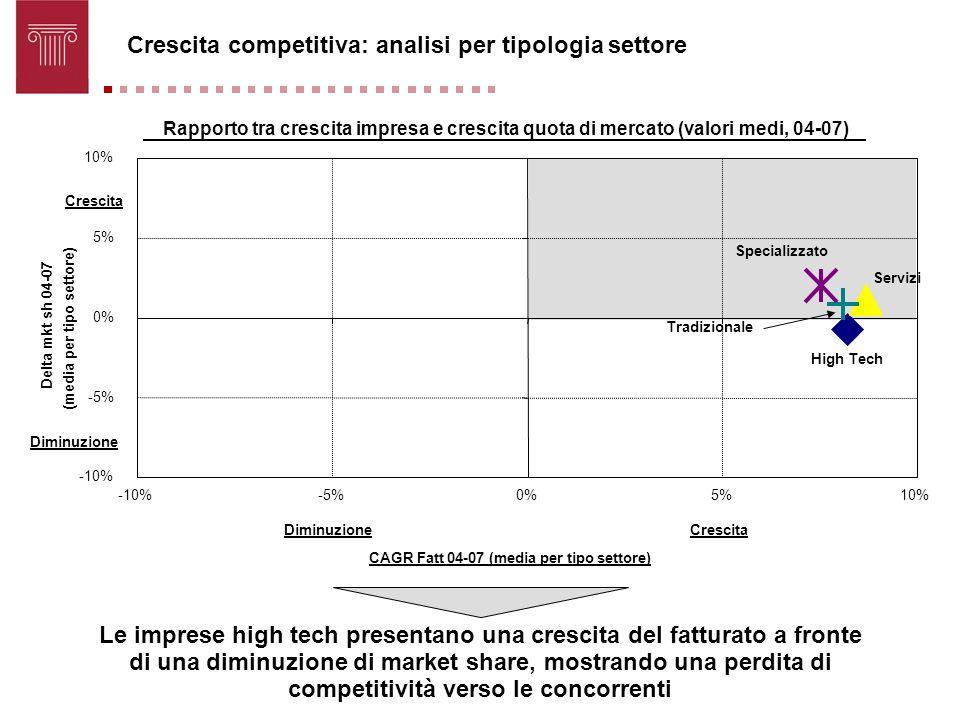 Rapporto tra crescita impresa e crescita quota di mercato (valori medi, 04-07) High Tech Servizi Specializzato Tradizionale -10% -5% 0% 5% 10% -10%-5%